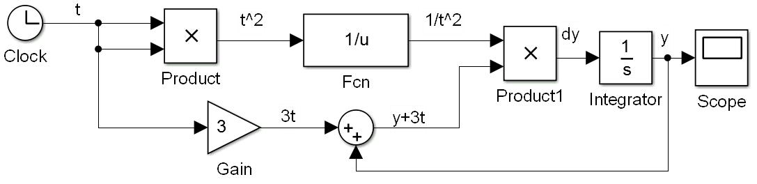 sim-3